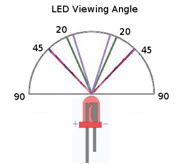 LED viewing angle diagram