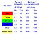 How to use LEDs and calculate LED current and voltage